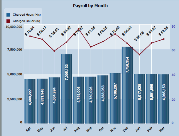 Chart Payroll Analysis