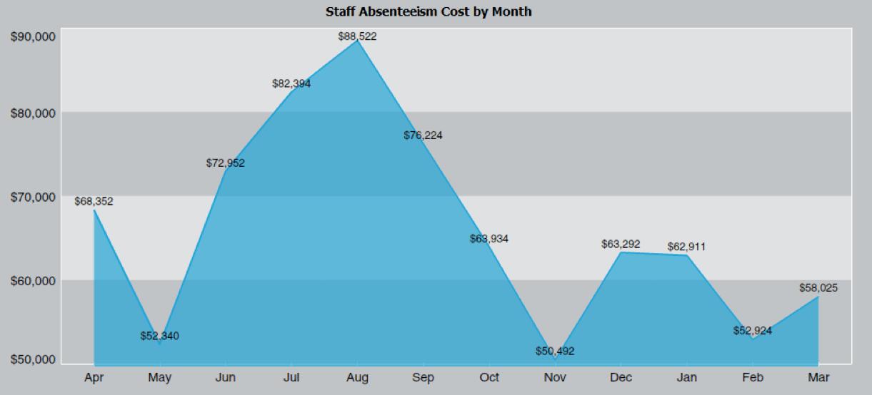 Chart Staff Absenteeism